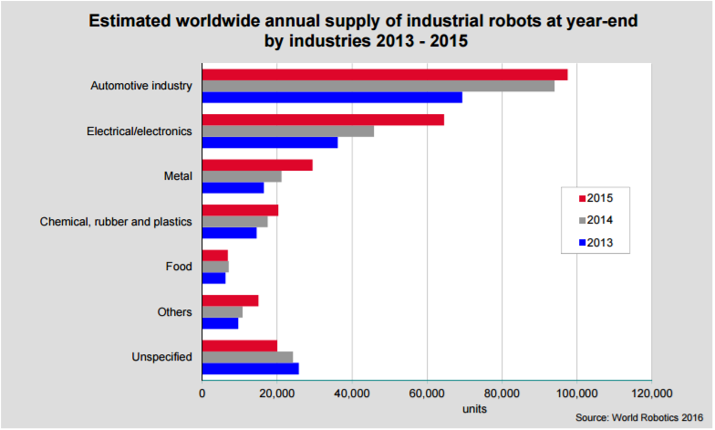 Auto Robot Stat Chart